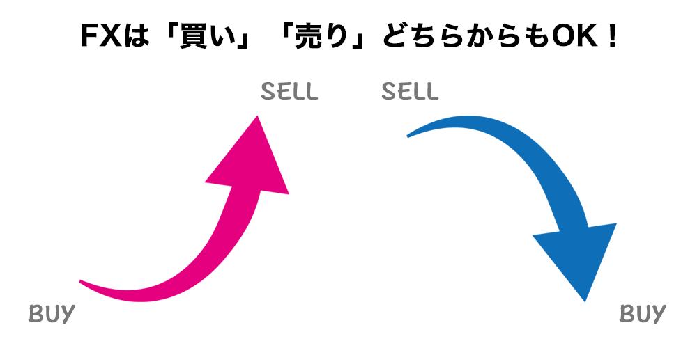 FXは「買い」「売り」どちらからもOK!