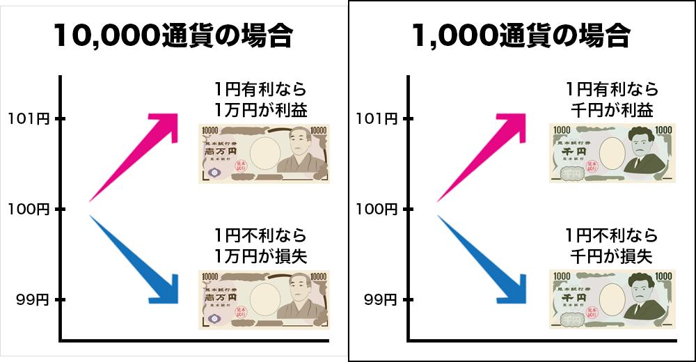 1,000通貨、10,000通貨それぞれで取引したときの利益、損失