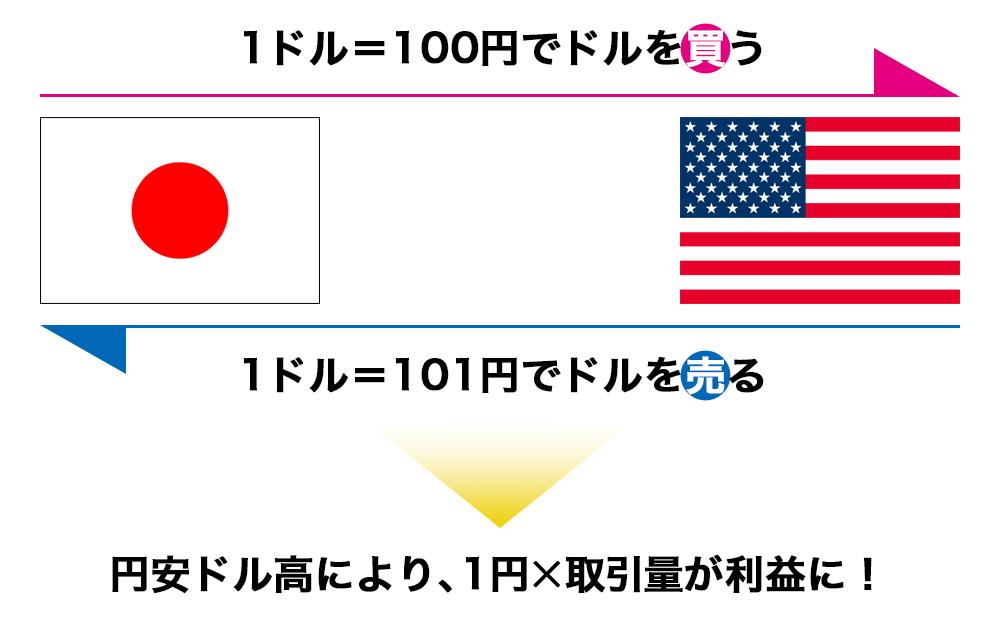 米ドル/円の売買で1円変動するイメージ