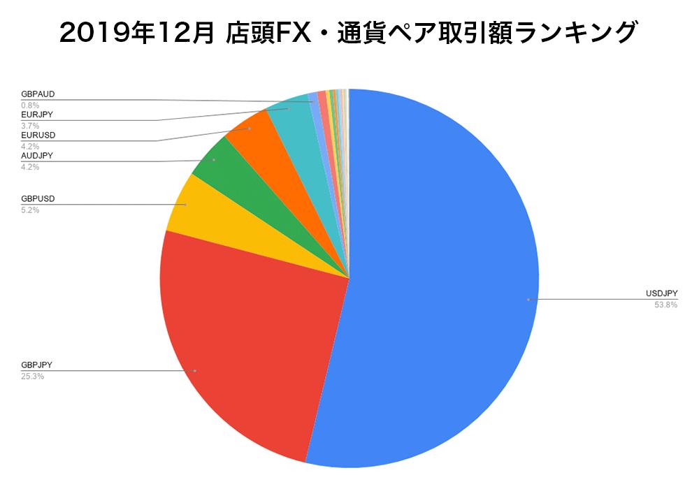 2019年12月 店頭FX・通貨ペア取引額ランキング