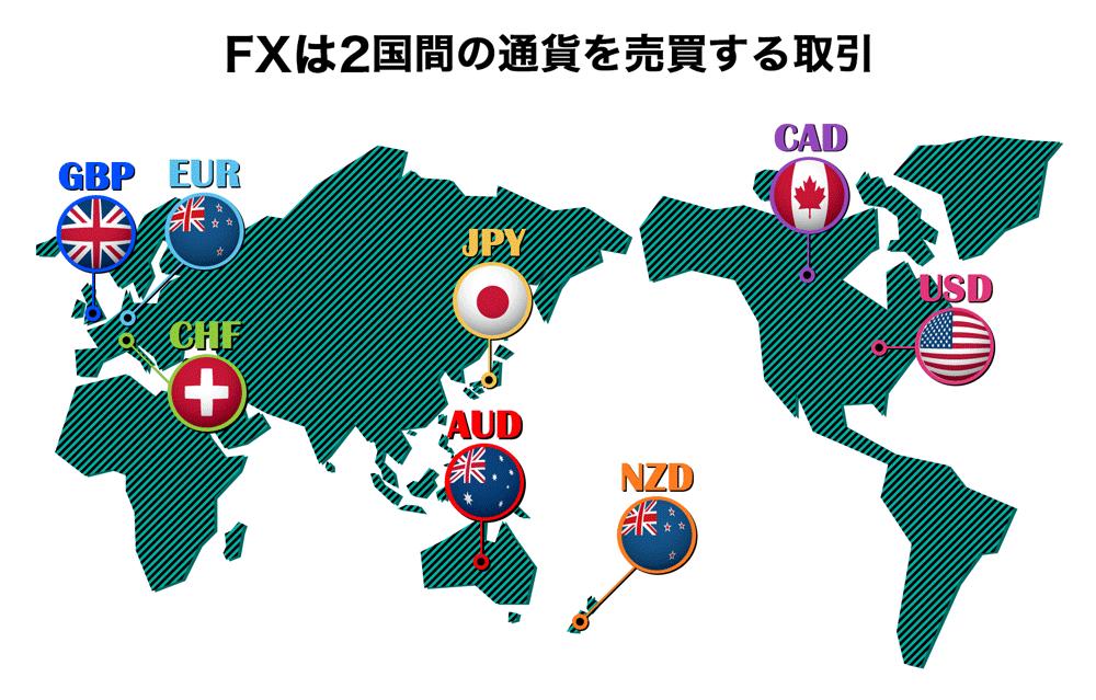 FXは2国間の通貨を売買する取引