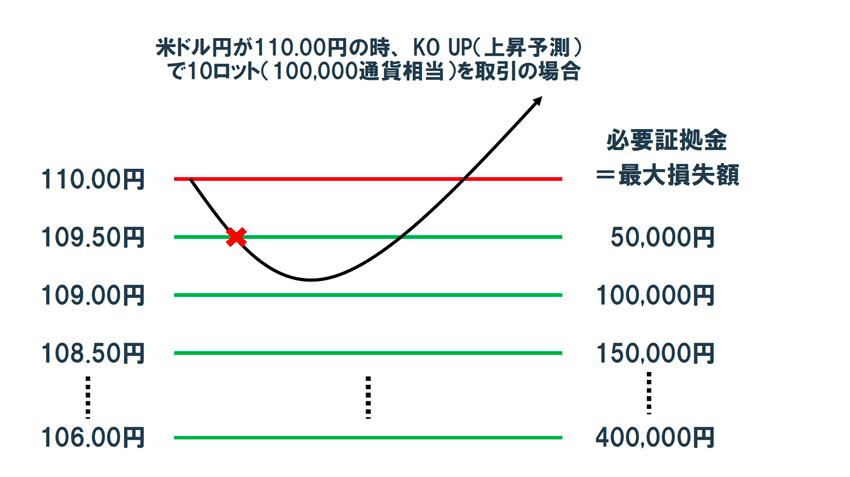 10Lotで取引した場合の必要証拠金(最大損失額)のイメージ。