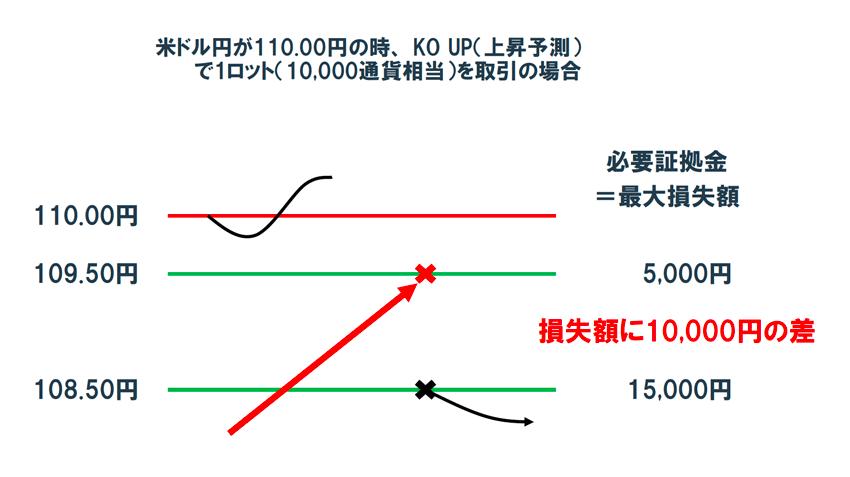 相場が急変動しても、スリッページすることなくノックアウトレベルでの決済が保証される。