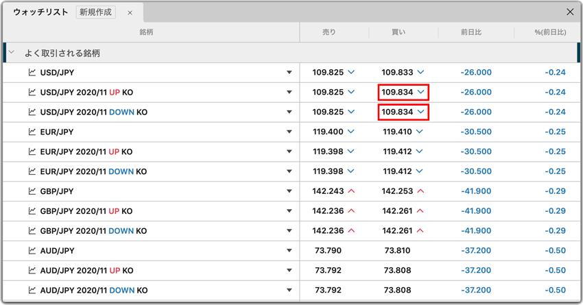上昇予測ならKO UPの買い、下落予測ならKO DOWNの買いを注文