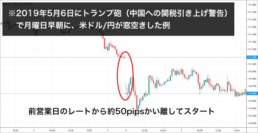 2019年5月6日にトランプ砲(中国への関税引き上げ警告)  で月曜日早朝に、米ドル/円が窓空きした例