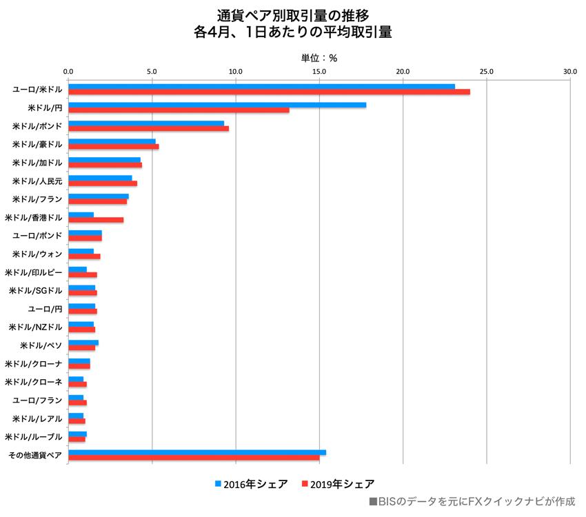 2019年通貨ペア別取引量ランキング