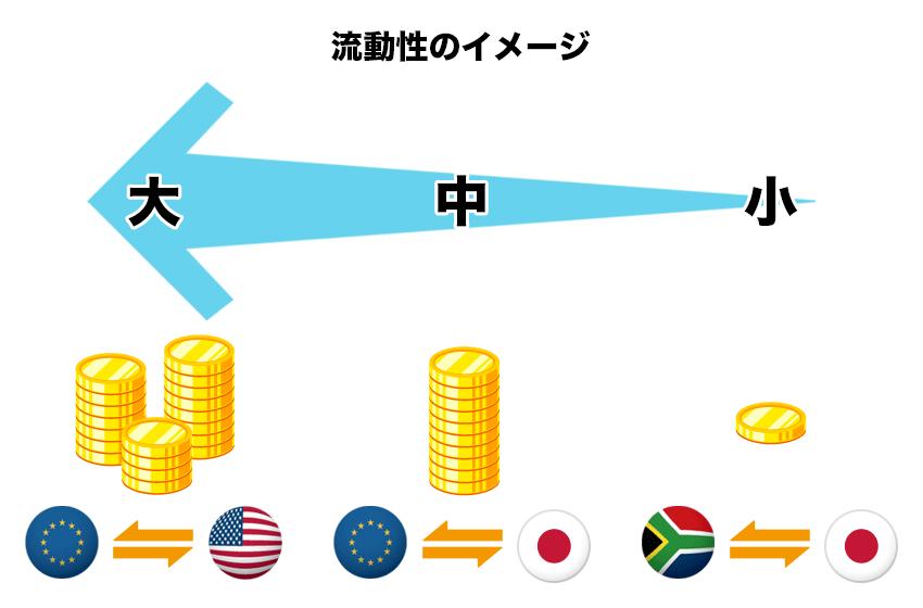 通貨ペアごとの流動性のイメージ