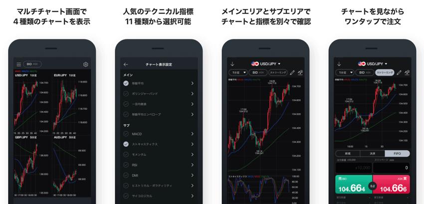 LINE FXスマホアプリの特徴