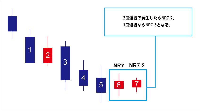 2回連続で発生すればNR7-2、3回連続で発生すればNR7-3となる。