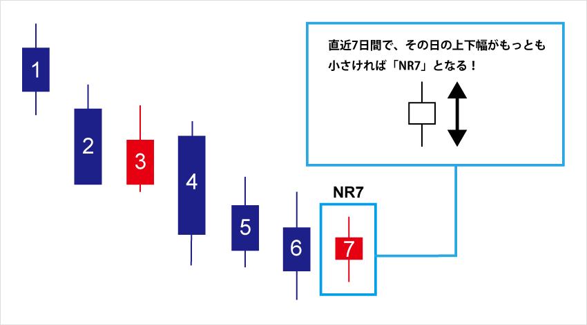 直近7日間で、その日の上下幅がもっとも小さければNR7となる。