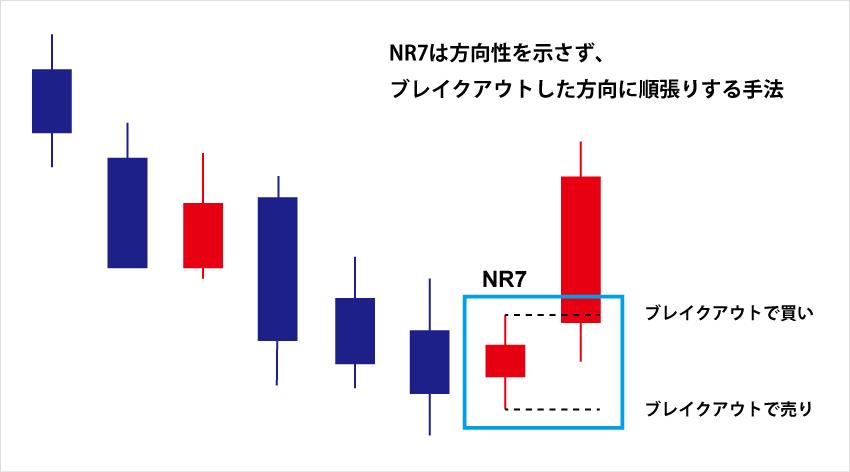 NR7は方向性を示さず、ブレイクアウトした方向に順張りする手法