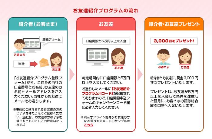 岡三オンライン証券のお友達紹介プログラムの流れ