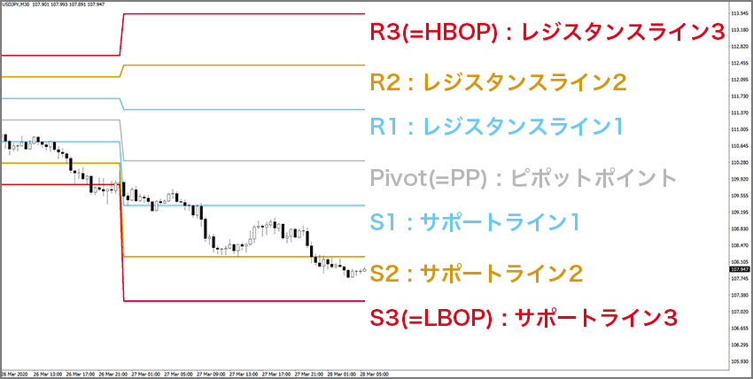 ピボット7本の名称(R1〜S3、ピボットポイント、S1〜S3)