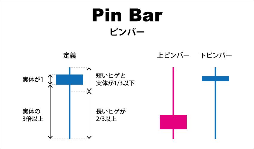 ピンバーの定義と上ピンバー、下ピンバー