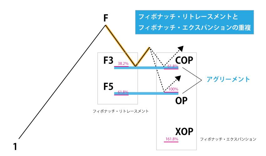 フィボナッチ・リトレースメントとフィボナッチ・エクスパンションの重複がアグリーメント