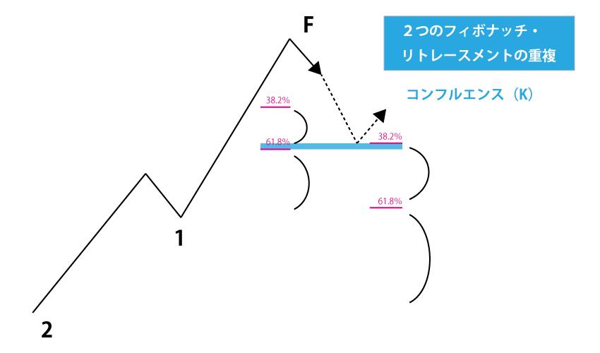 2つのフィブノードの重複がコンフルエンス(K)
