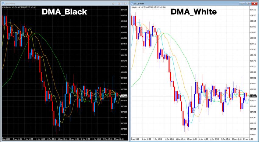DMAの定型チャート