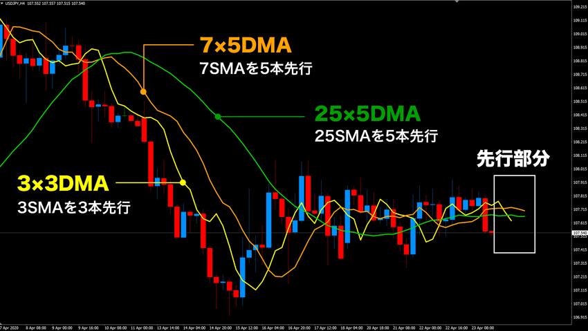 3×3DMA、7×5DMA、25×5DMA