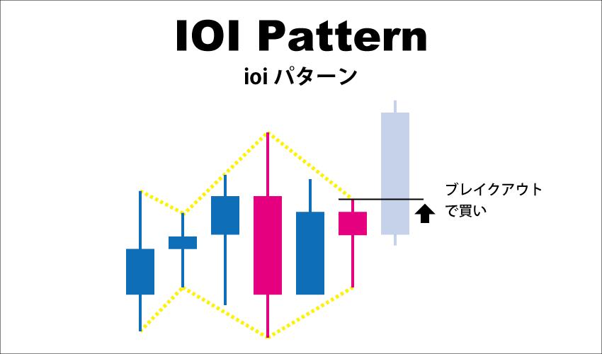 ioiパターン(Inside-Outside-Inside)