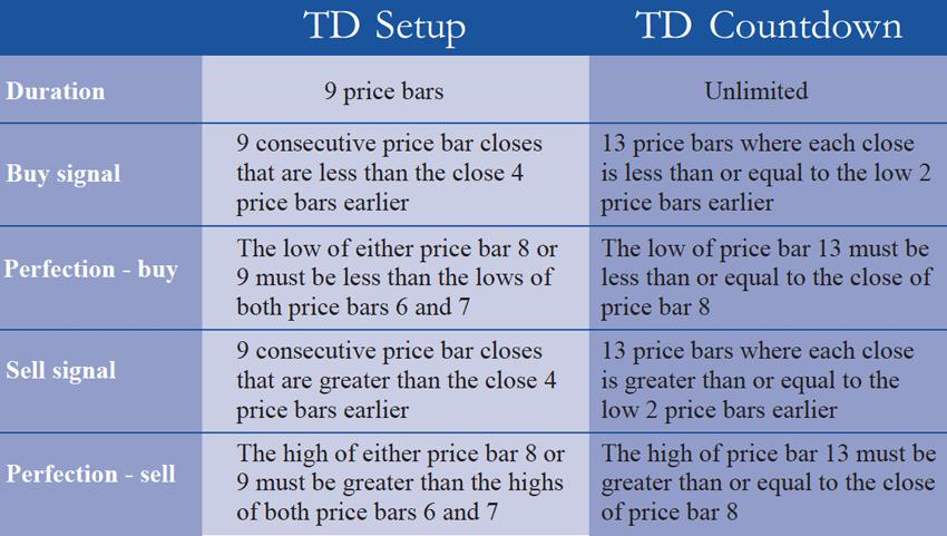 TSセットアップとTDカウントダウンのルール
