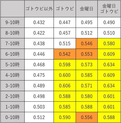 各時間帯における米ドル/円の上昇確率