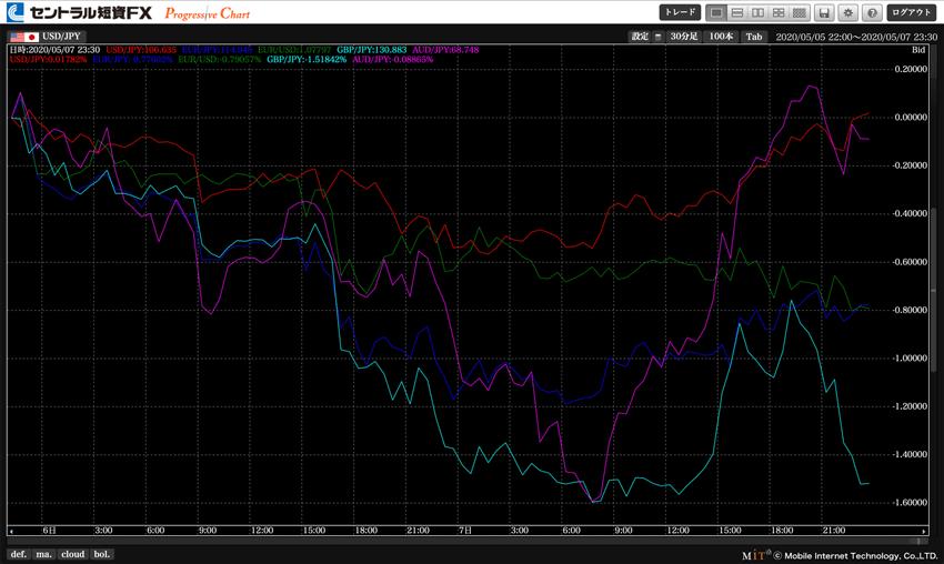セントラル短資FX プログレッシブチャートの比較チャート