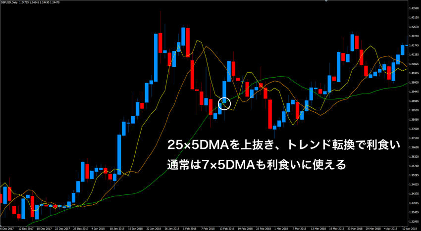 7×5DMA、25×5DMAを使った利食い方法