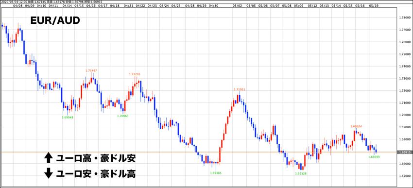 ユーロ/豪ドルの4時間足チャート