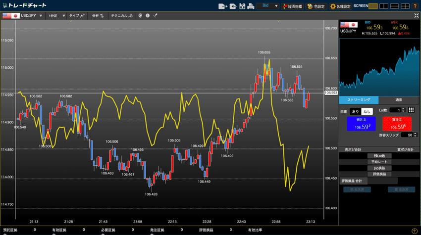JFX トレードチャートの比較チャート