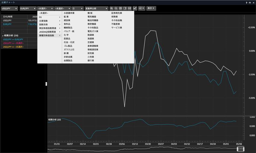 マネックストレーダーFXの比較チャート