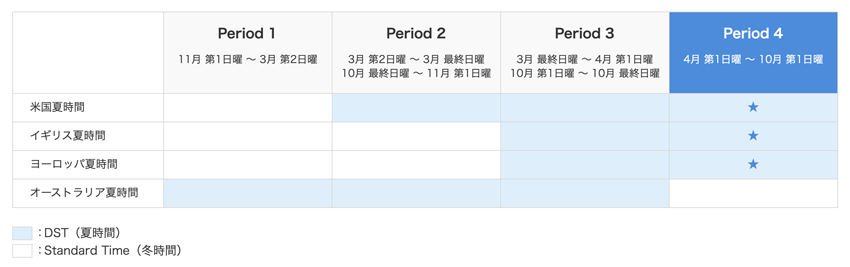 オアンダ・ジャパンCFDの取引時間