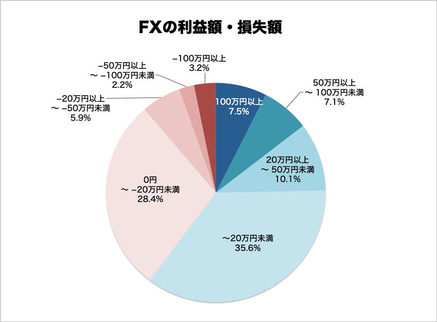 FXトレーダーの利益額・損失額の割合
