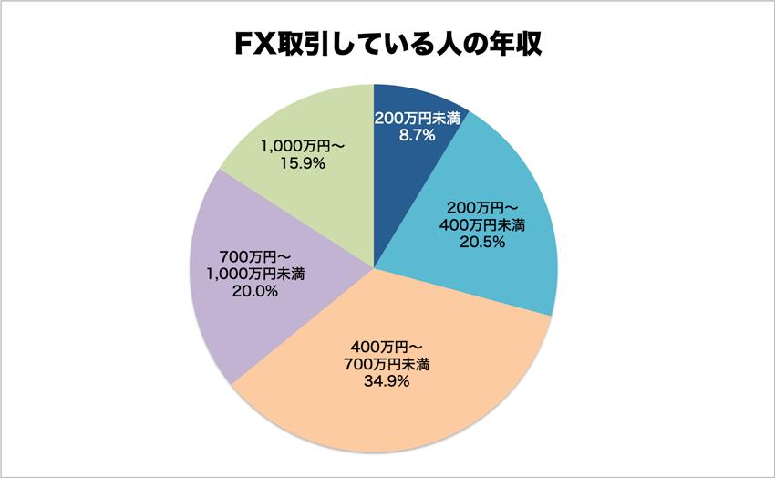 FX取引をしている人の年収
