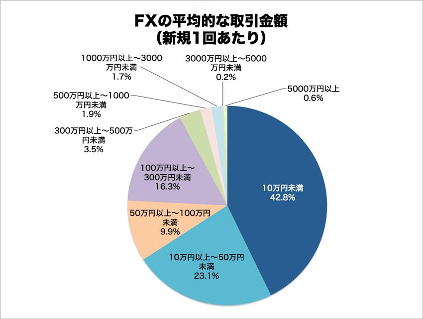 FXの平均的な取引金額(新規1回あたり)