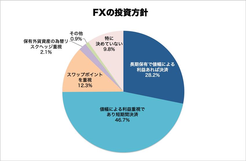FXの投資方針