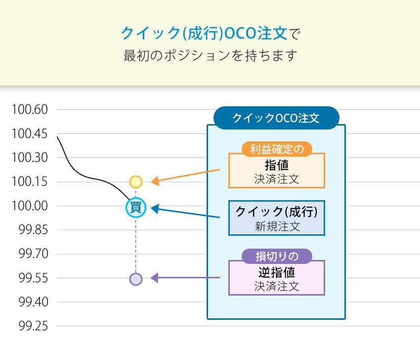 ループイフダンはクイック(成行)OCO注文で最初のポジションを保有する