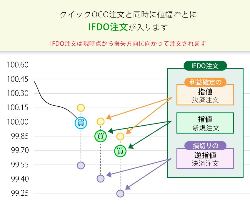 クイックOCO注文と同時に値幅ごとにIFDO注文が入る