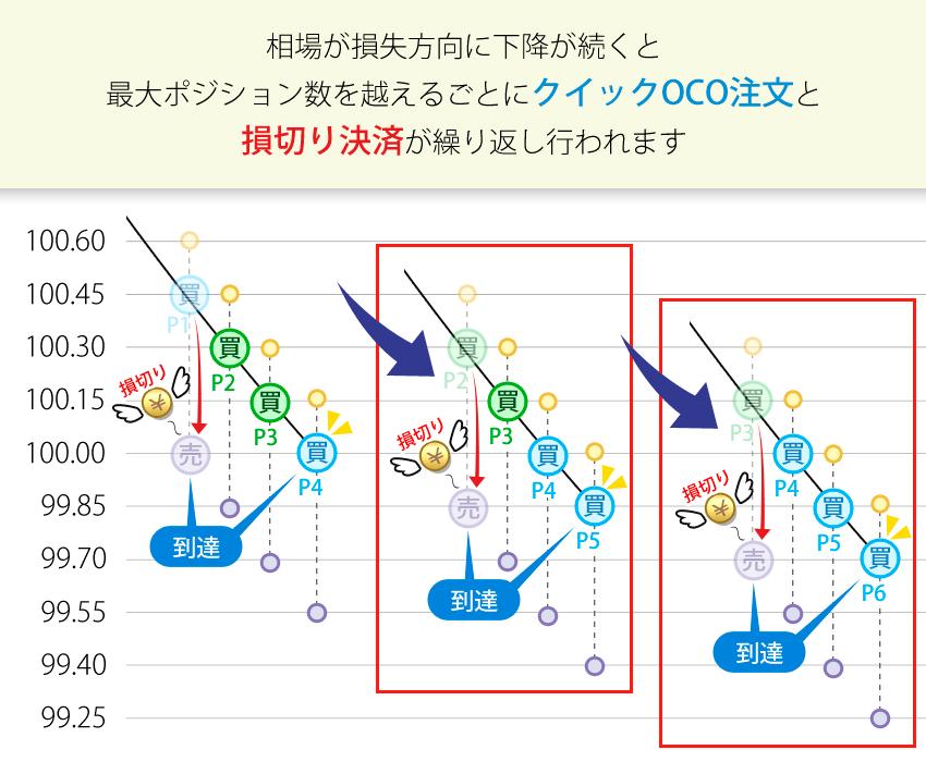 損失方向に相場が進むと最大ポジション数を超えるごとに損切りが繰り返し行われる