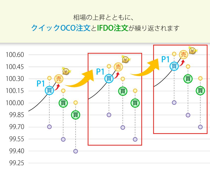 相場の上昇とともにクイックOCO注文とIFDO注文が繰り返される