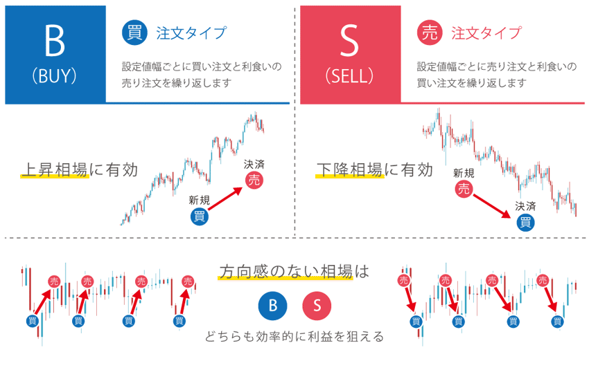 売買タイプはBが買いで上昇相場向き、Sが売りで下降相場向き