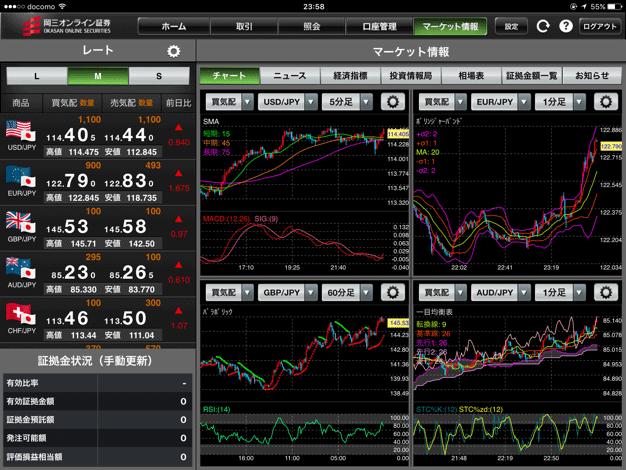 岡三オンライン証券(くりっく365)のiPadアプリ版チャート