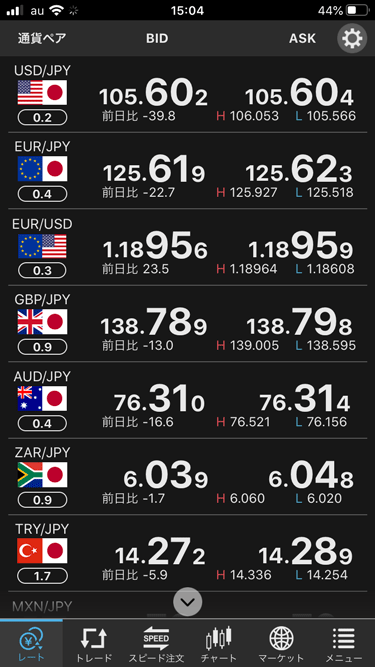 セントラル短資FXのiPhoneアプリのレート一覧画面