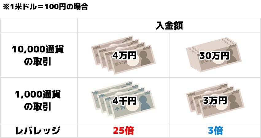 1米ドル100円の場合、1,000通貨と10,000通貨で取引量に必要な入金額とレバレッジ