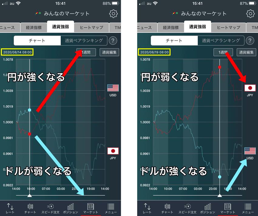 みんなのFXの強弱チャートで米ドルと円が推移する例