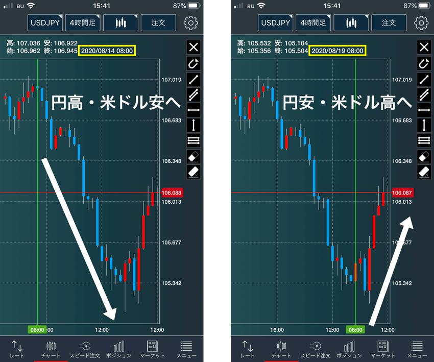 強弱チャートと同日の米ドル/円の推移