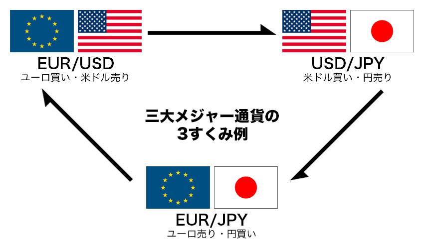 三大メジャー通貨(米ドル、ユーロ、円)の3すくみ例