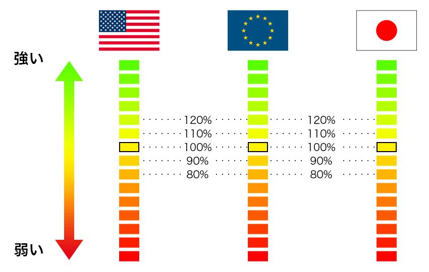 米ドル、ユーロ、円の強弱