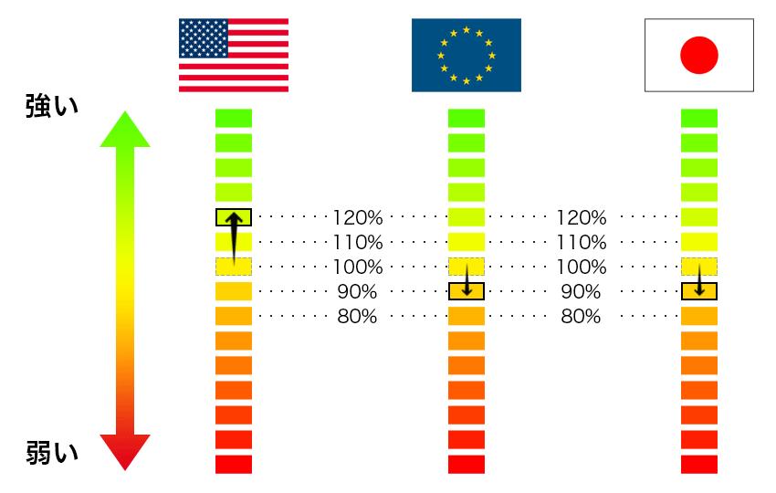 米ドルの価値が上昇してユーロと円に変化がない場合