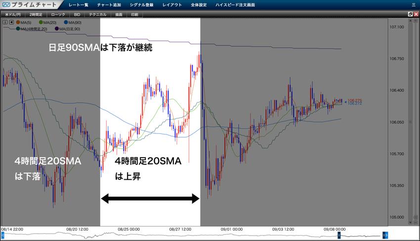 日足90SMAは下落が継続、4時間足20SMAは下落から上昇に転換