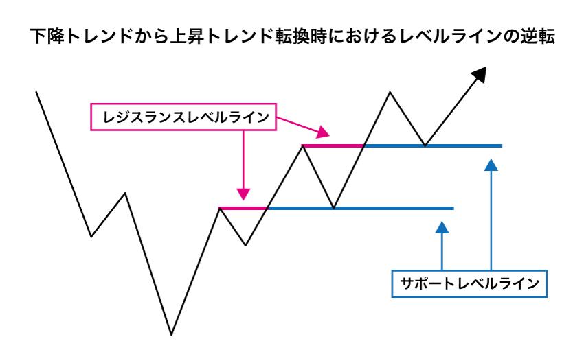 下降トレンドから上昇トレンド転換時におけるレベルラインの逆転